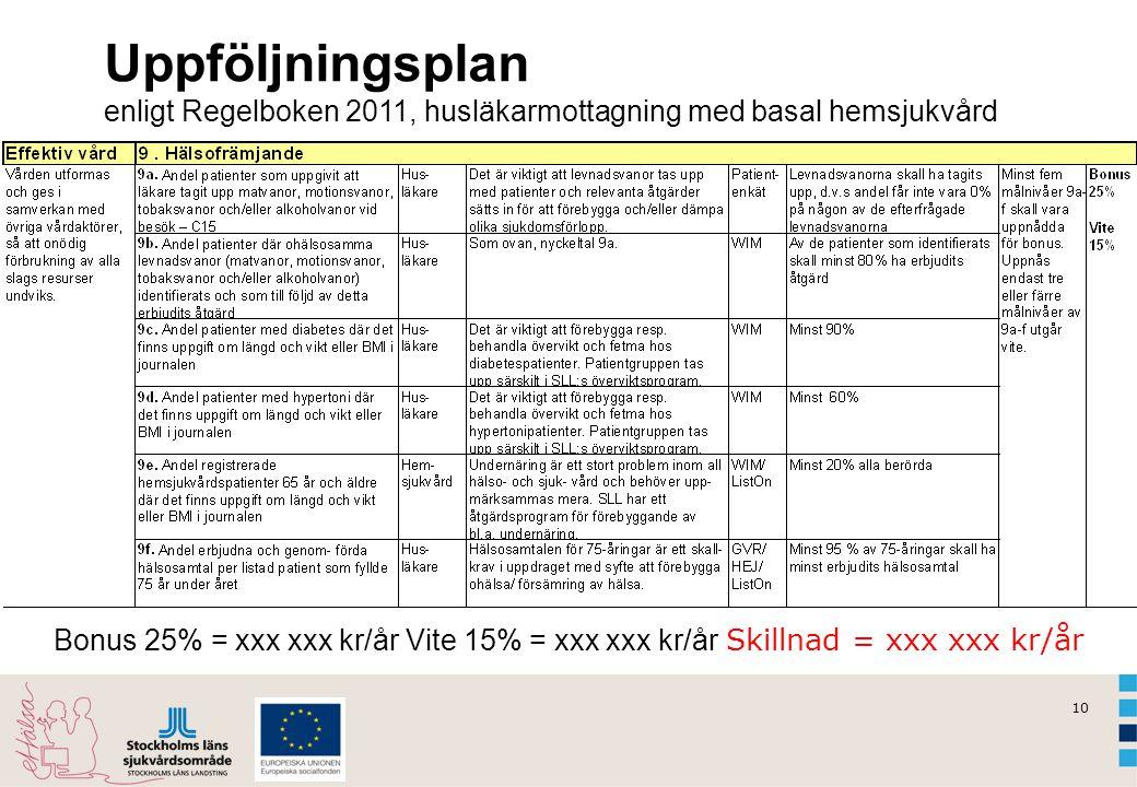 Uppföljningsplan enligt Regelboken 2011, husläkarmottagning med basal hemsjukvård.
