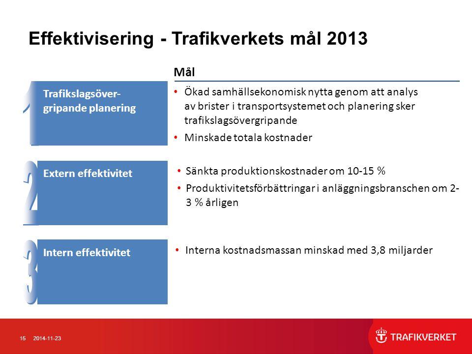 Effektivisering - Trafikverkets mål 2013
