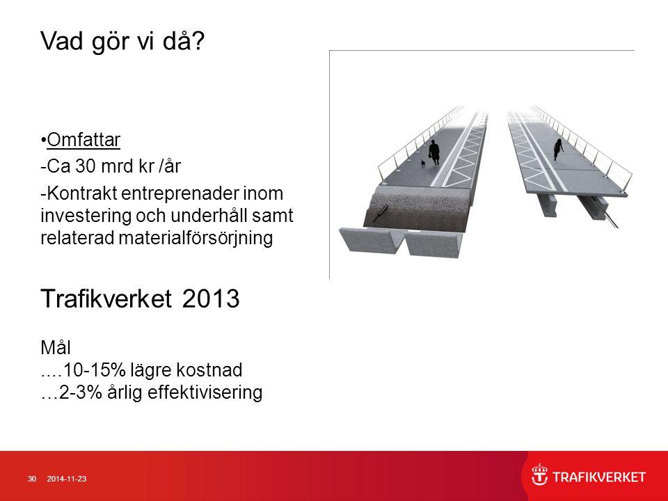 Vad gör vi då Trafikverket 2013 Omfattar Ca 30 mrd kr /år