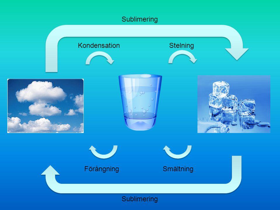 Sublimering Kondensation Stelning Förångning Smältning Sublimering