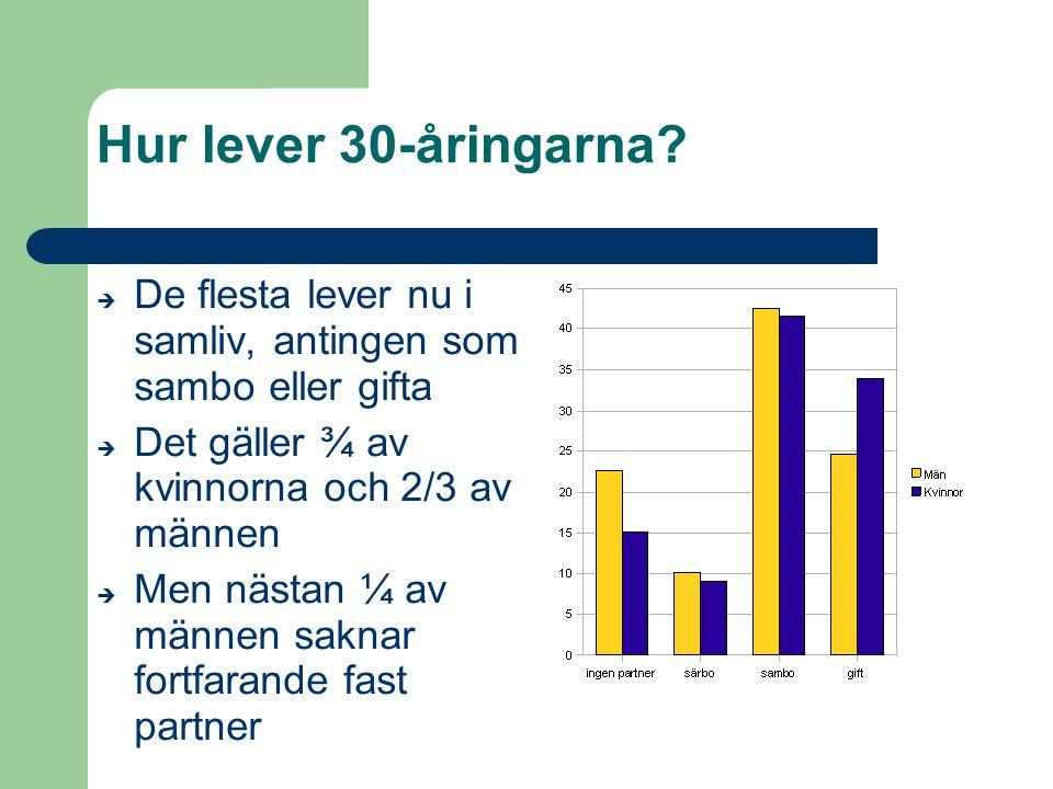 Hur lever 30-åringarna De flesta lever nu i samliv, antingen som sambo eller gifta. Det gäller ¾ av kvinnorna och 2/3 av männen.