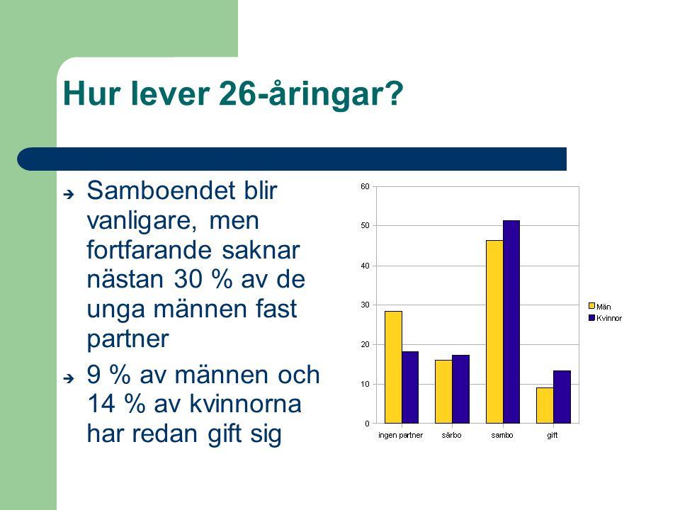 Hur lever 26-åringar Samboendet blir vanligare, men fortfarande saknar nästan 30 % av de unga männen fast partner.