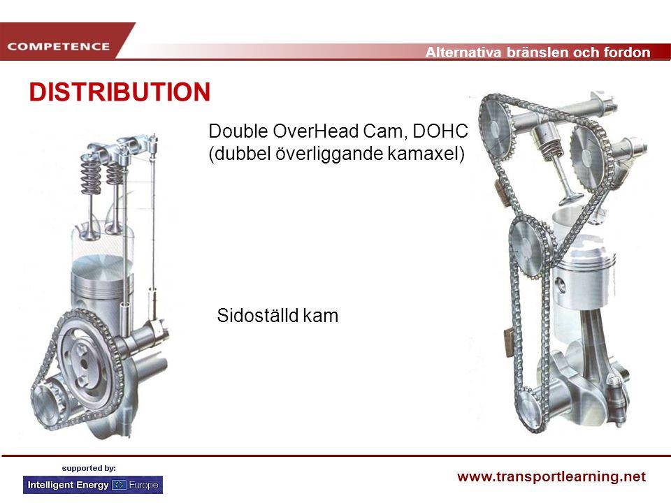 DISTRIBUTION Double OverHead Cam, DOHC (dubbel överliggande kamaxel)