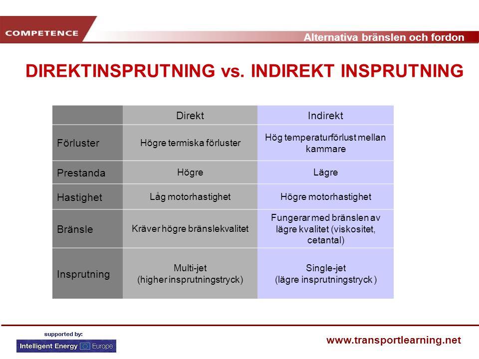 DIREKTINSPRUTNING vs. INDIREKT INSPRUTNING