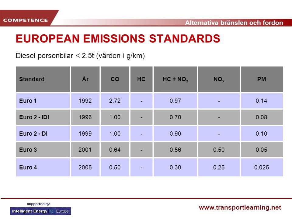 EUROPEAN EMISSIONS STANDARDS