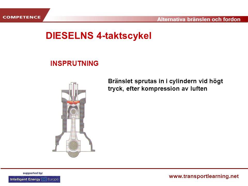 DIESELNS 4-taktscykel INSPRUTNING