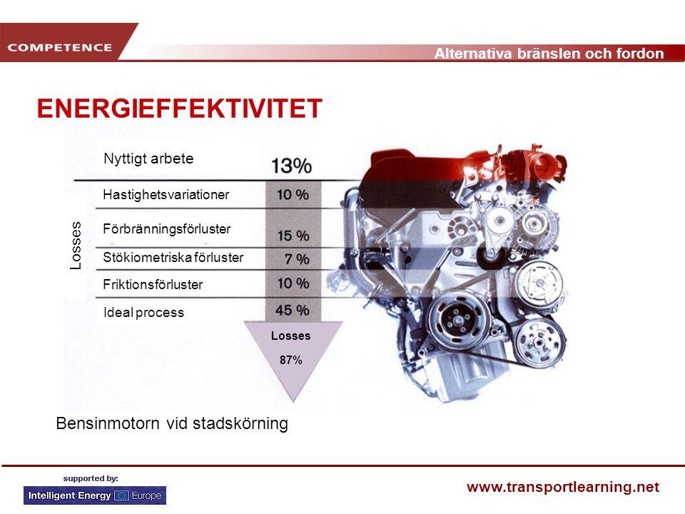 ENERGIEFFEKTIVITET Bensinmotorn vid stadskörning Nyttigt arbete Losses