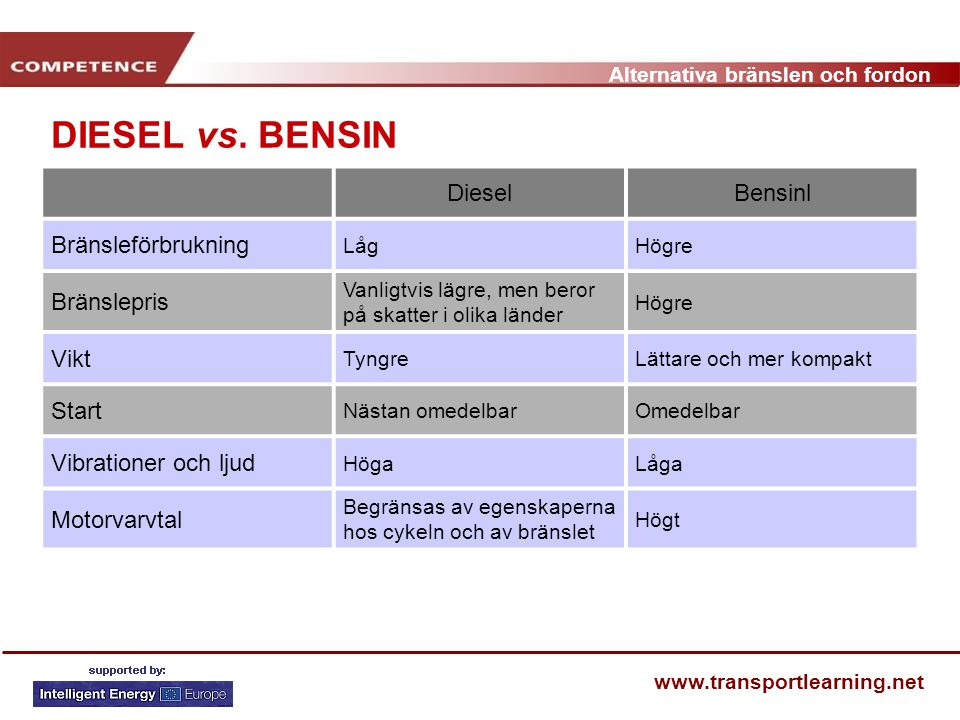 DIESEL vs. BENSIN Diesel Bensinl Bränsleförbrukning Bränslepris Vikt