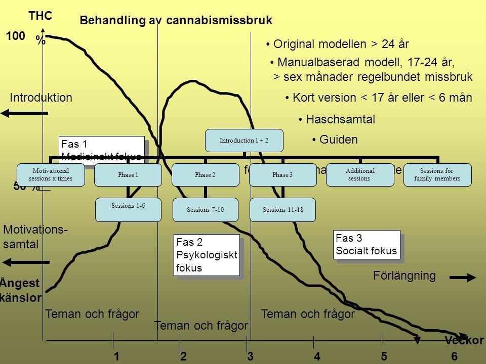 Behandling av cannabismissbruk 100 % Original modellen > 24 år