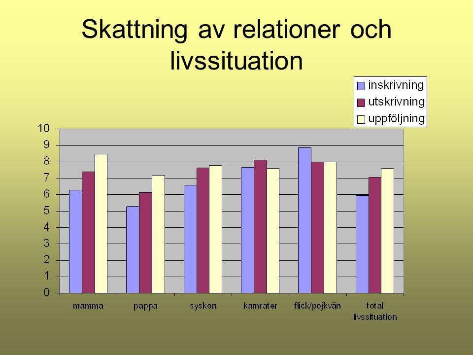 Skattning av relationer och livssituation