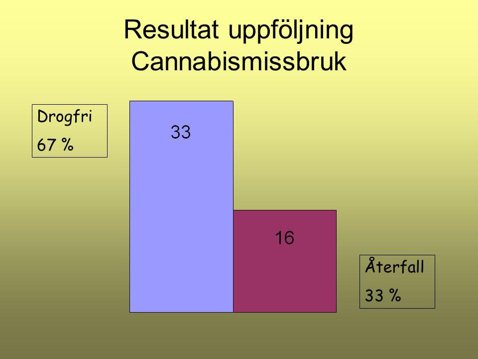 Resultat uppföljning Cannabismissbruk