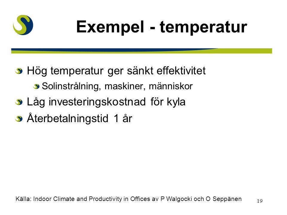 Exempel - temperatur Hög temperatur ger sänkt effektivitet