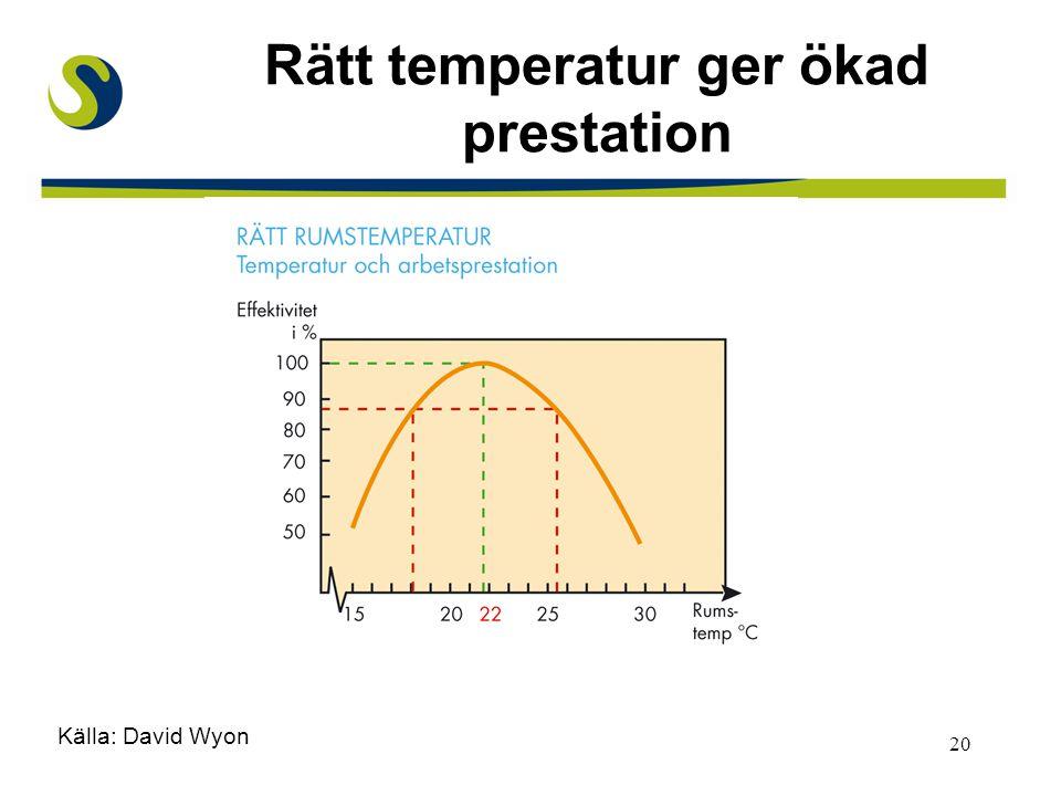 Rätt temperatur ger ökad prestation
