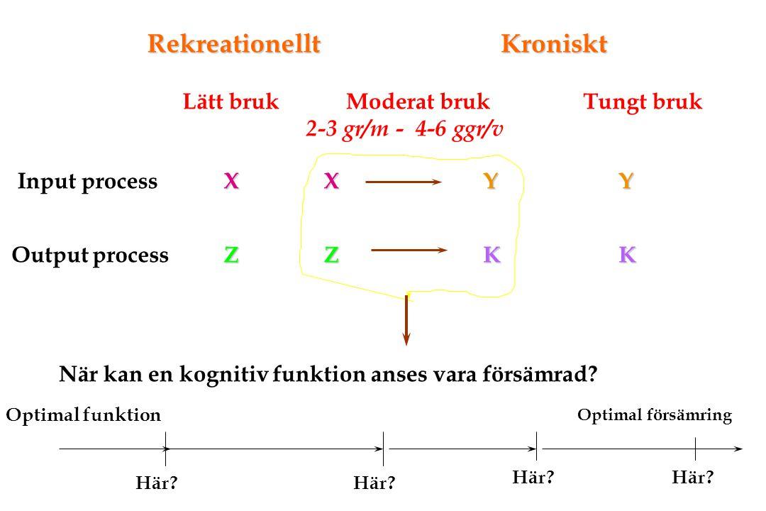 Rekreationellt Kroniskt Lätt bruk Moderat bruk 2-3 gr/m - 4-6 ggr/v