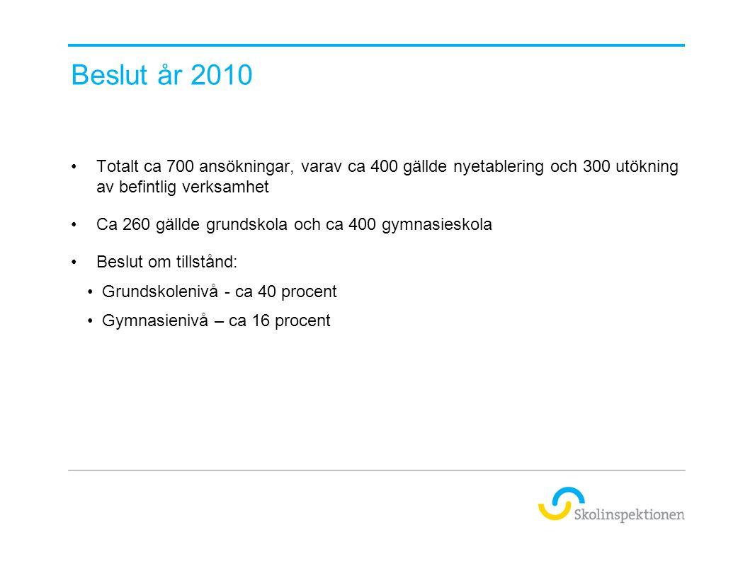 Beslut år 2010 Totalt ca 700 ansökningar, varav ca 400 gällde nyetablering och 300 utökning av befintlig verksamhet.
