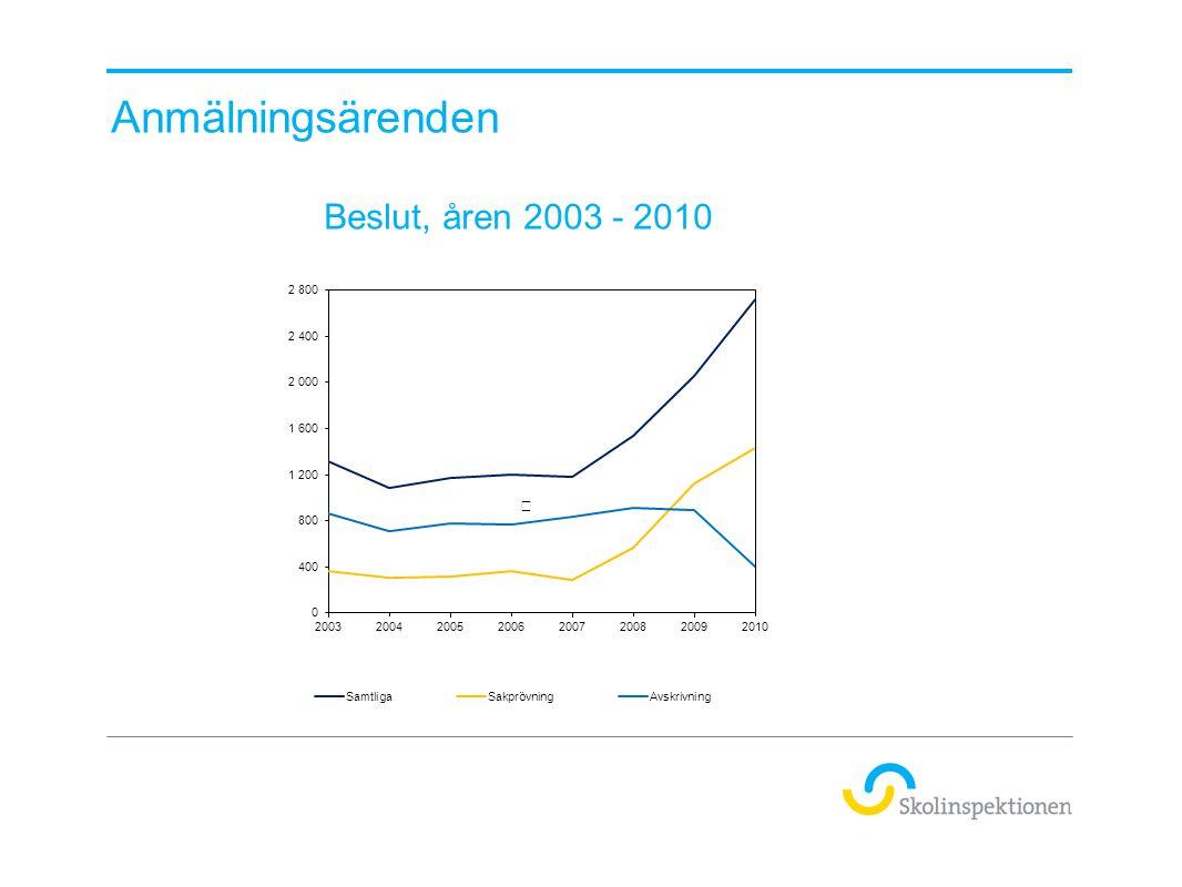 Anmälningsärenden Beslut, åren 2003 - 2010