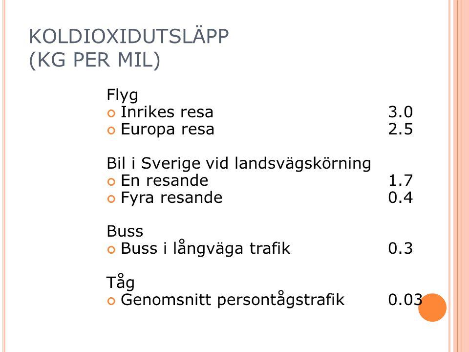 KOLDIOXIDUTSLÄPP (KG PER MIL)