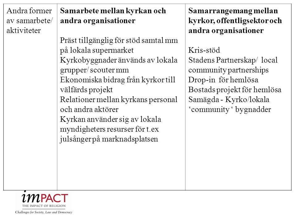 Andra former av samarbete/ aktiviteter