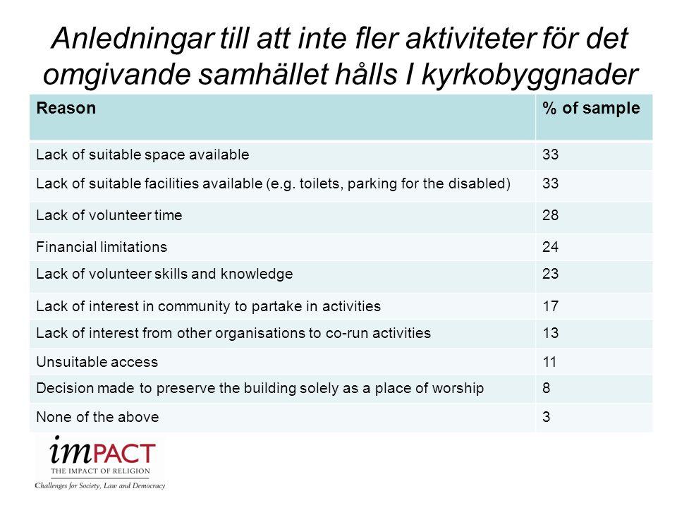Anledningar till att inte fler aktiviteter för det omgivande samhället hålls I kyrkobyggnader