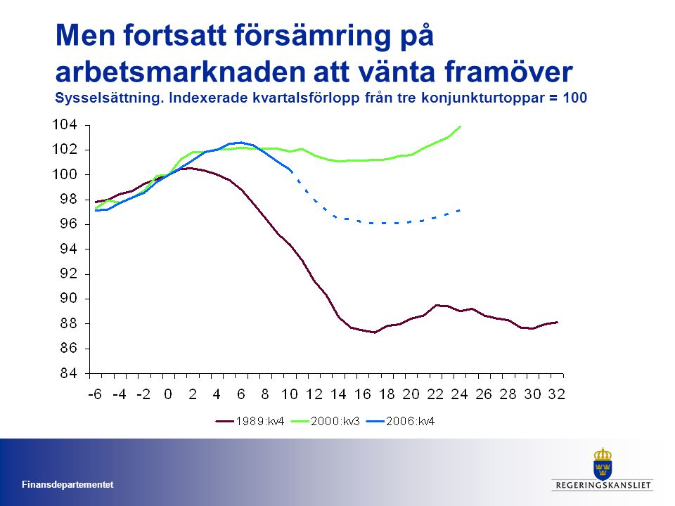 Men fortsatt försämring på arbetsmarknaden att vänta framöver Sysselsättning.