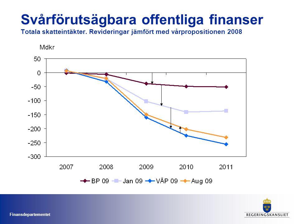 Svårförutsägbara offentliga finanser Totala skatteintäkter