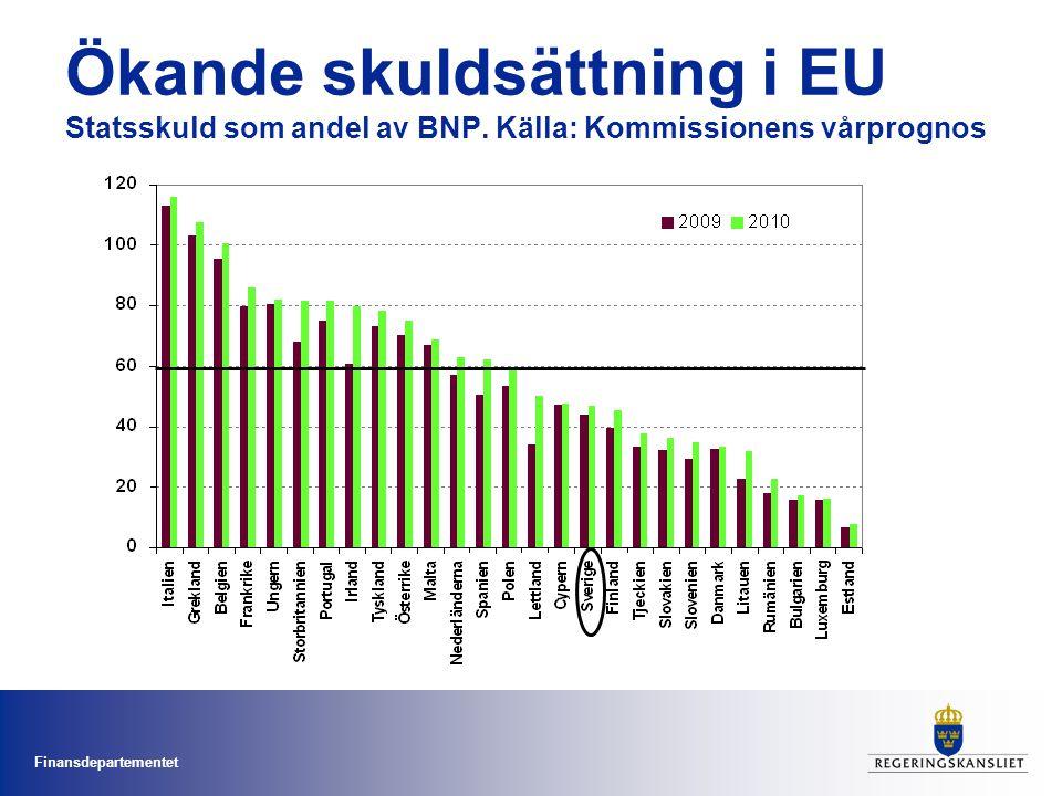 Ökande skuldsättning i EU. Statsskuld som andel av BNP