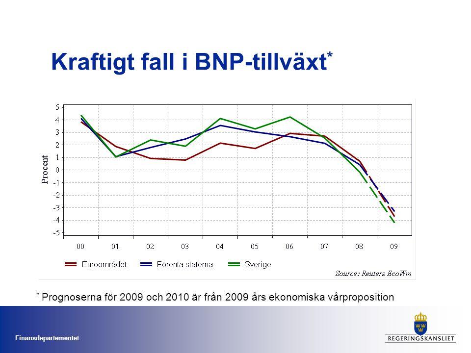 Kraftigt fall i BNP-tillväxt*