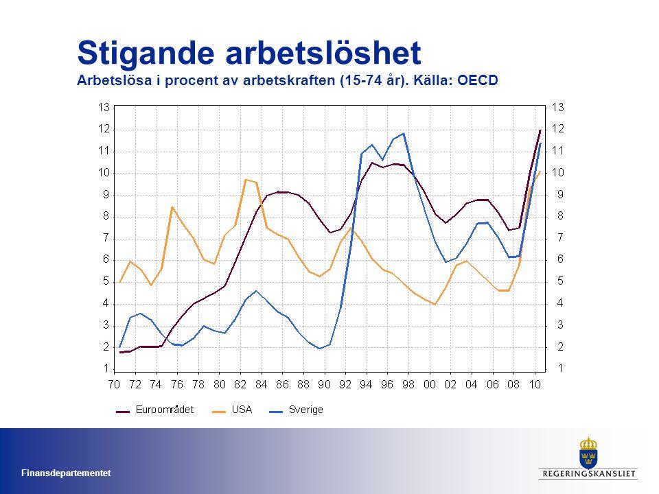 Stigande arbetslöshet Arbetslösa i procent av arbetskraften (15-74 år)