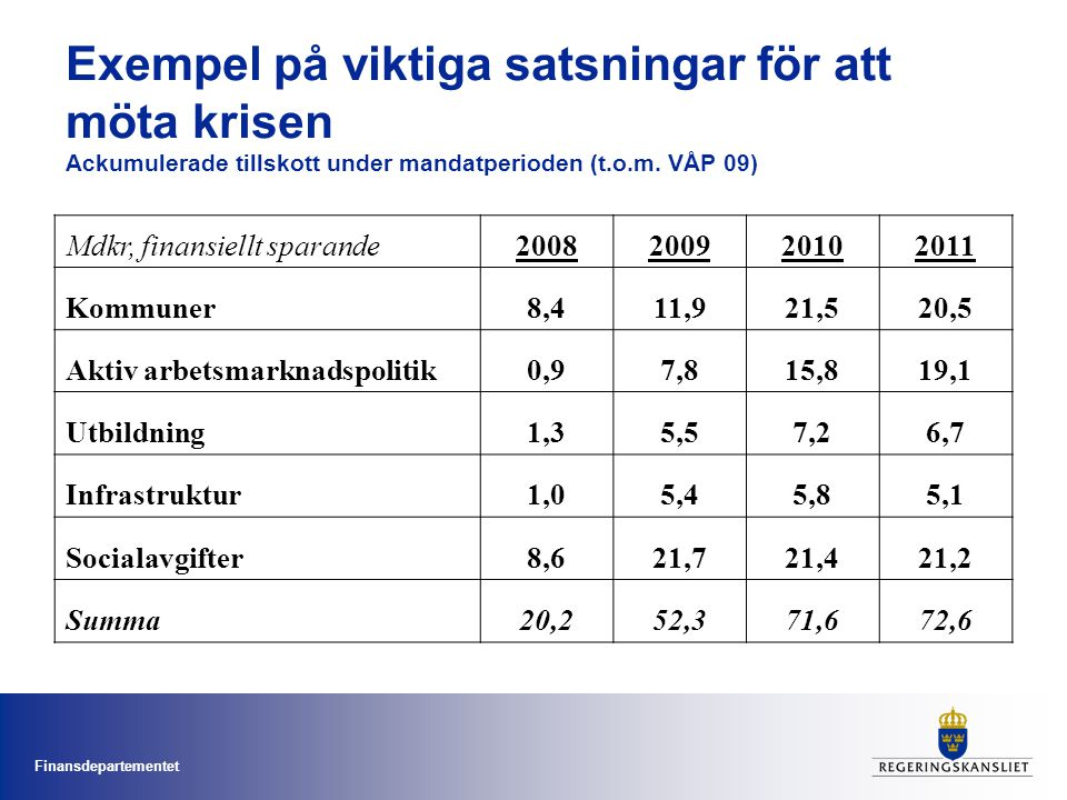 Exempel på viktiga satsningar för att möta krisen Ackumulerade tillskott under mandatperioden (t.o.m. VÅP 09)