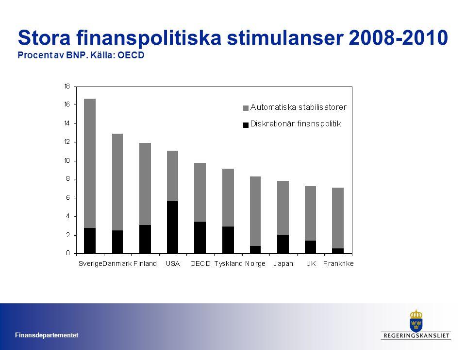 Stora finanspolitiska stimulanser 2008-2010 Procent av BNP. Källa: OECD