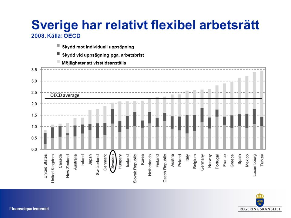 Sverige har relativt flexibel arbetsrätt 2008. Källa: OECD