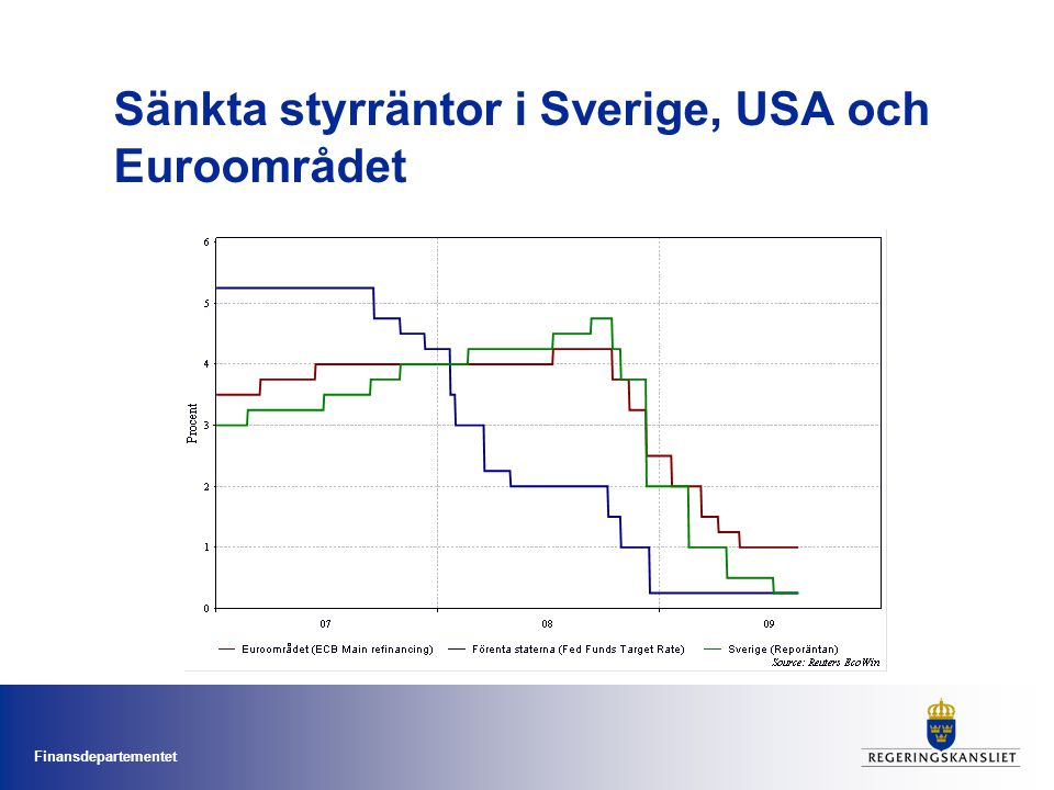 Sänkta styrräntor i Sverige, USA och Euroområdet