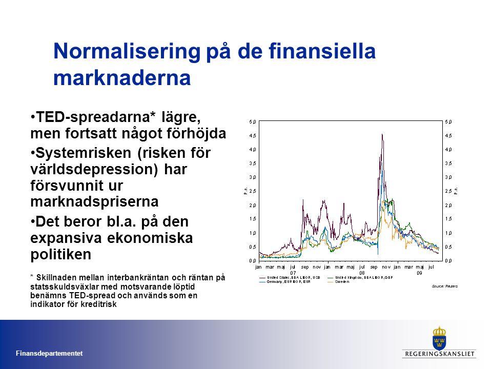 Normalisering på de finansiella marknaderna