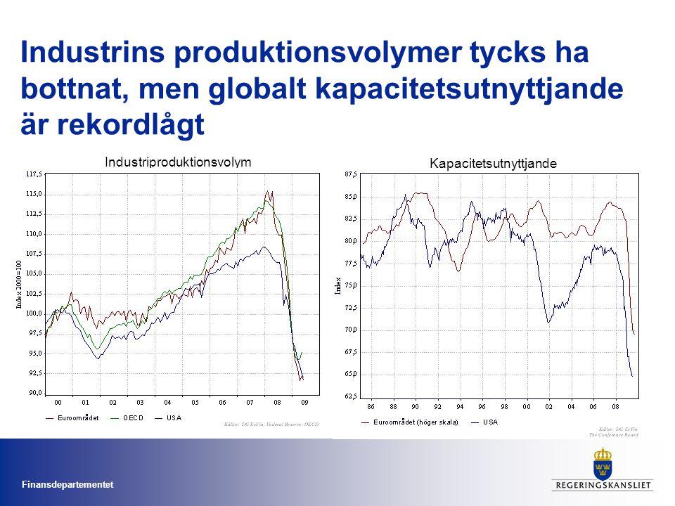 Industrins produktionsvolymer tycks ha bottnat, men globalt kapacitetsutnyttjande är rekordlågt
