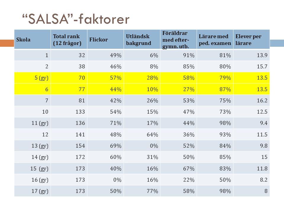 SALSA -faktorer Skola Total rank (12 frågor) Flickor
