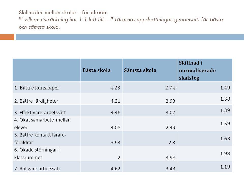 Skillnader mellan skolor - för elever I vilken utsträckning har 1:1 lett till…. Lärarnas uppskattningar, genomsnitt för bästa och sämsta skola.