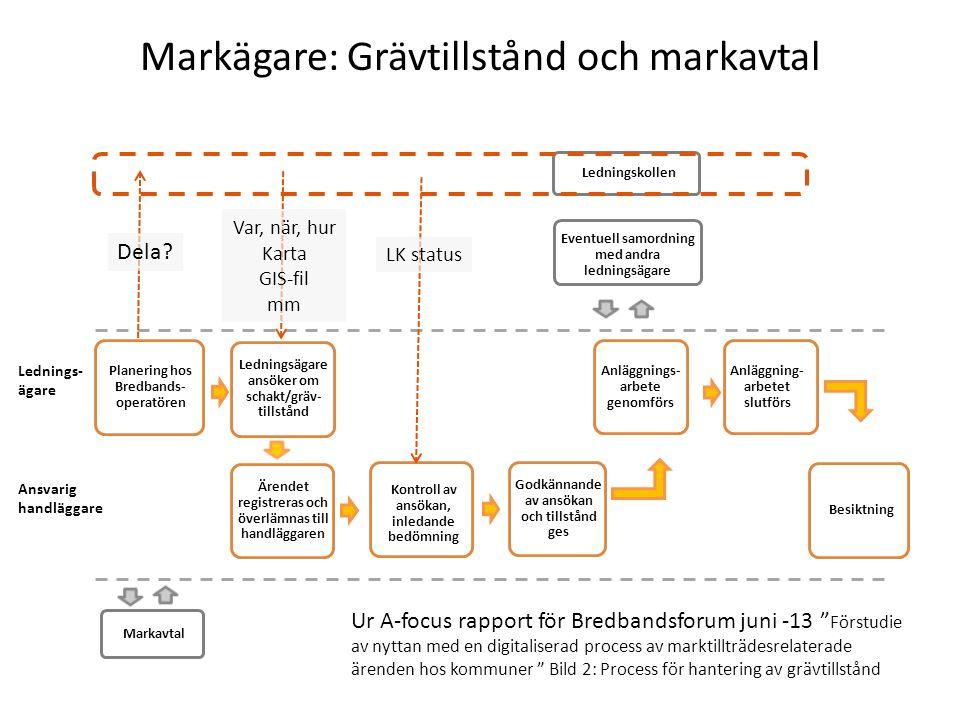 Markägare: Grävtillstånd och markavtal