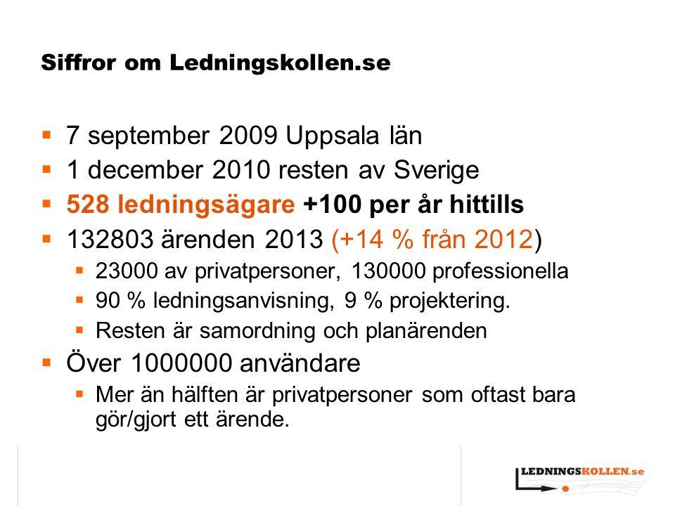 Siffror om Ledningskollen.se