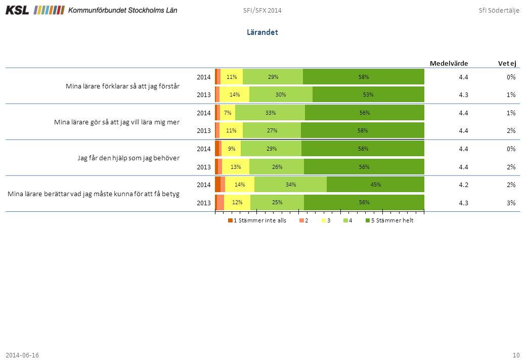 Lärandet SFI/SFX 2014 Sfi Södertälje 4.4 0% 4.3 1% 2% 4.2 3%