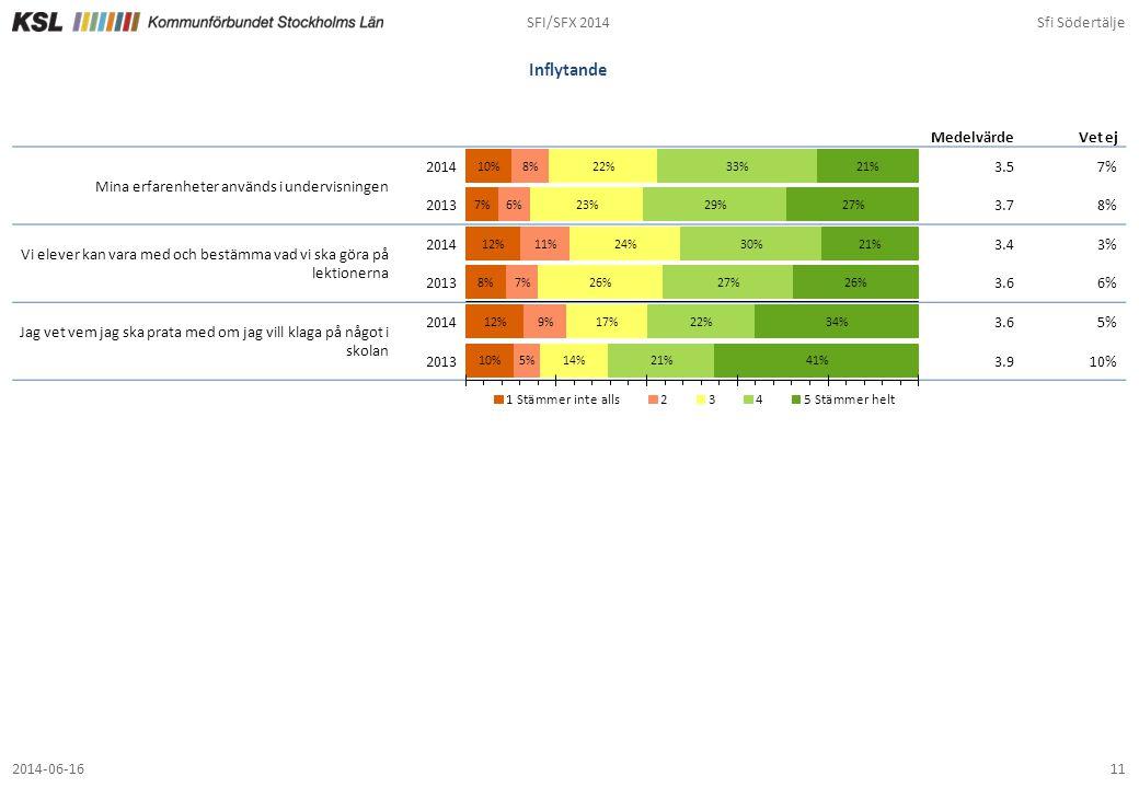 Inflytande SFI/SFX 2014 Sfi Södertälje 3.5 7% 3.7 8% 3.4 3% 3.6 6% 5%