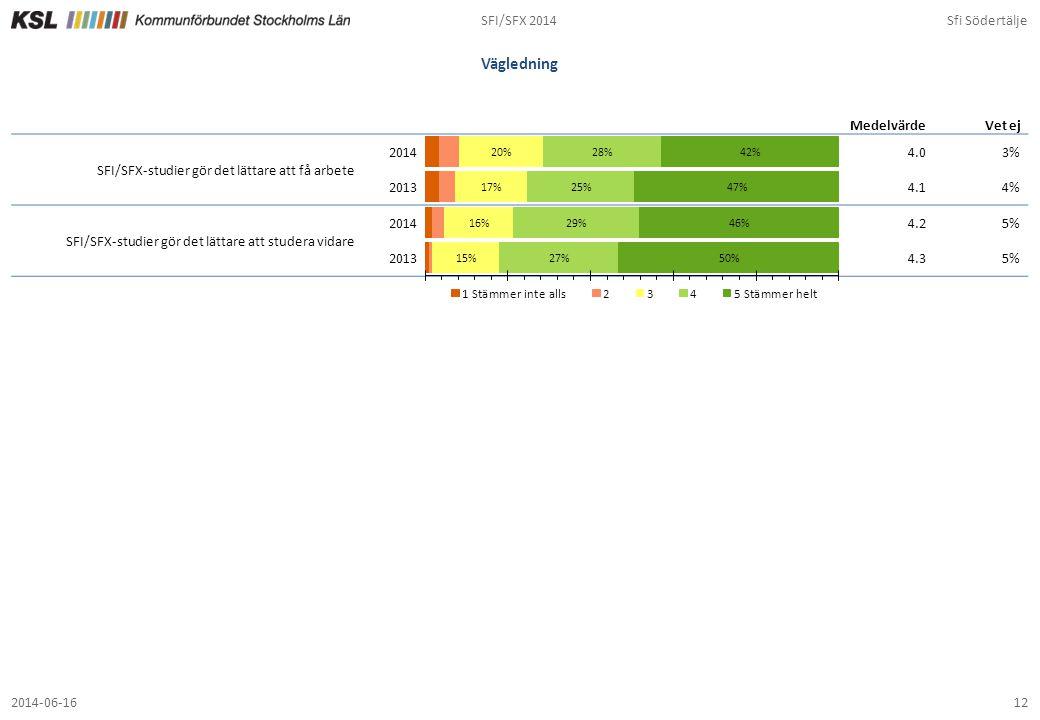Vägledning SFI/SFX 2014 Sfi Södertälje 4.0 3% 4.1 4% 4.2 5% 4.3