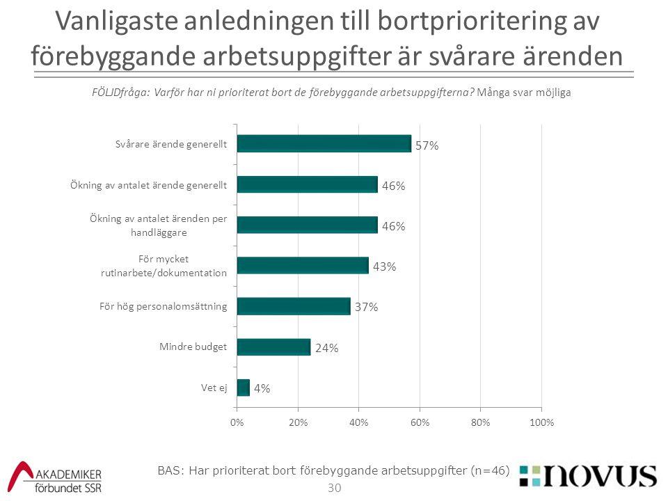 BAS: Har prioriterat bort förebyggande arbetsuppgifter (n=46)