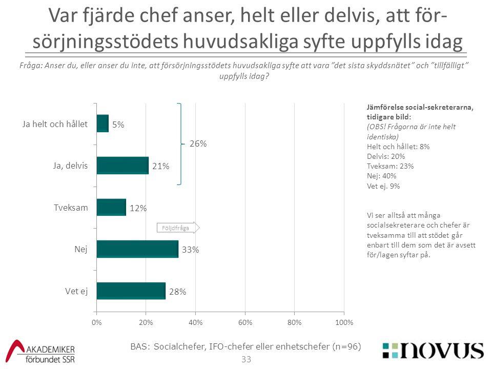 BAS: Socialchefer, IFO-chefer eller enhetschefer (n=96)