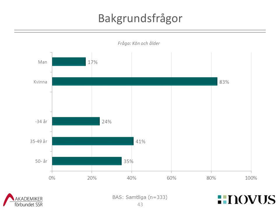 2017-04-07 Bakgrundsfrågor Fråga: Kön och ålder BAS: Samtliga (n=333)