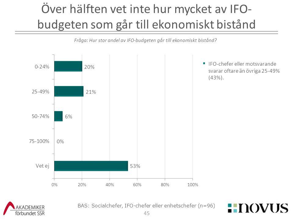 2017-04-07 Över hälften vet inte hur mycket av IFO-budgeten som går till ekonomiskt bistånd.