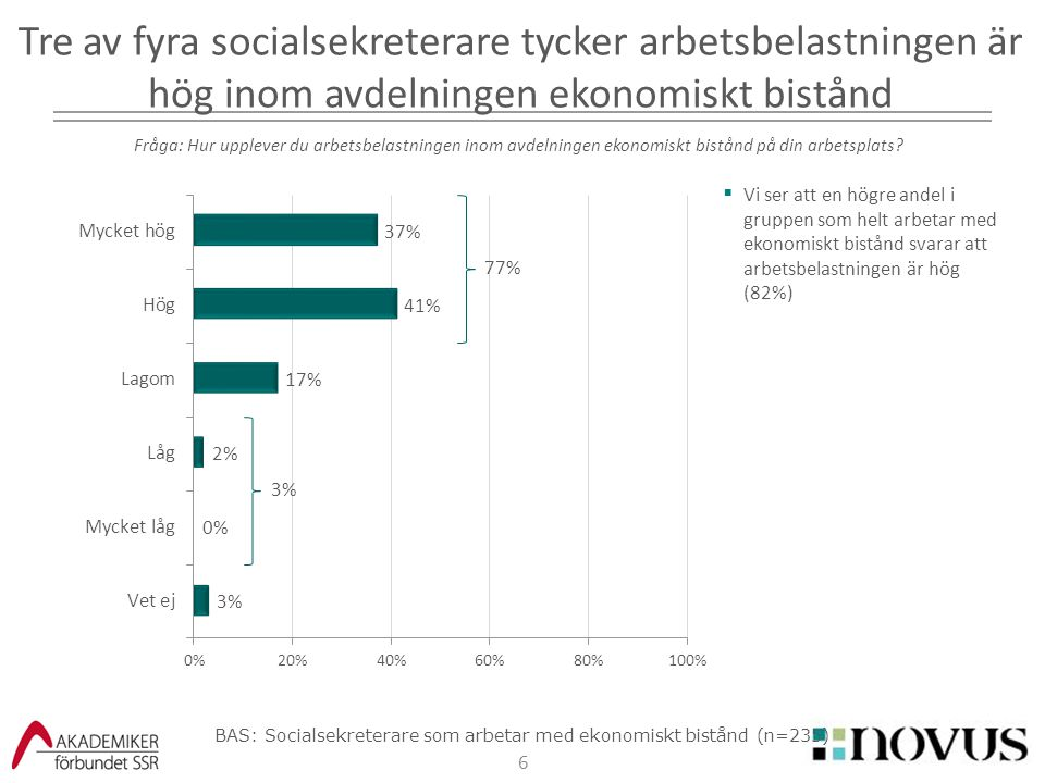 BAS: Socialsekreterare som arbetar med ekonomiskt bistånd (n=235)