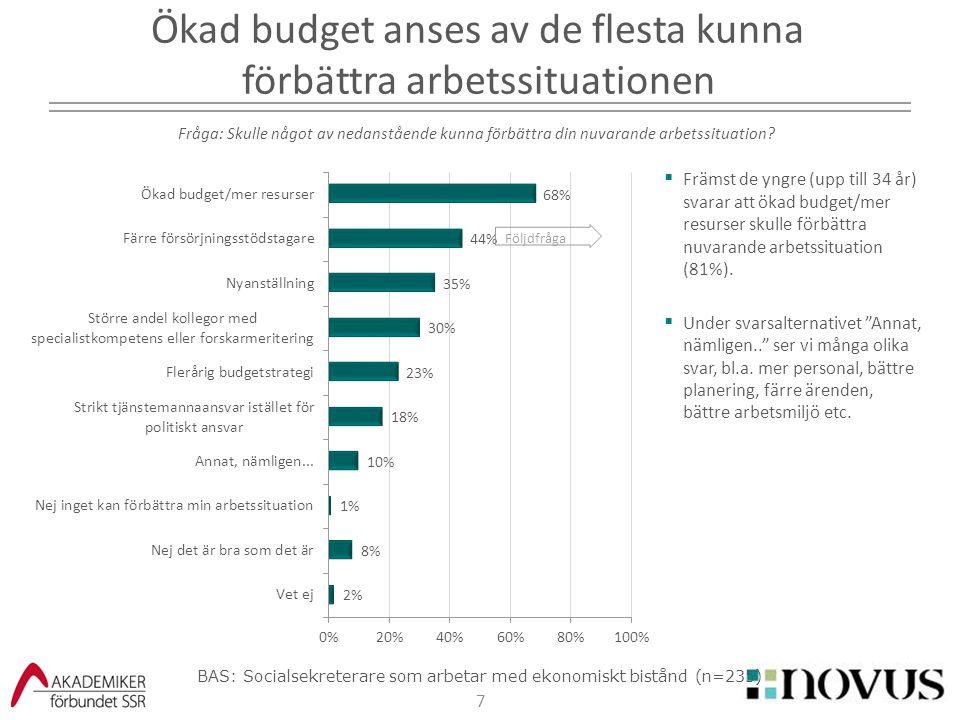 Ökad budget anses av de flesta kunna förbättra arbetssituationen