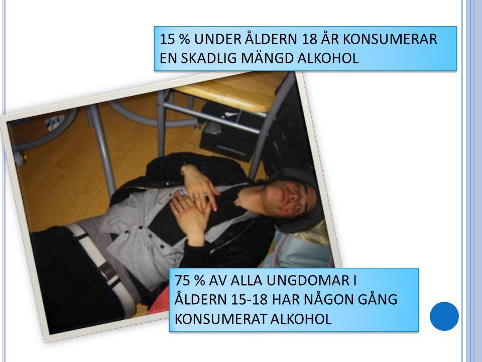 15 % UNDER ÅLDERN 18 ÅR KONSUMERAR EN SKADLIG MÄNGD ALKOHOL