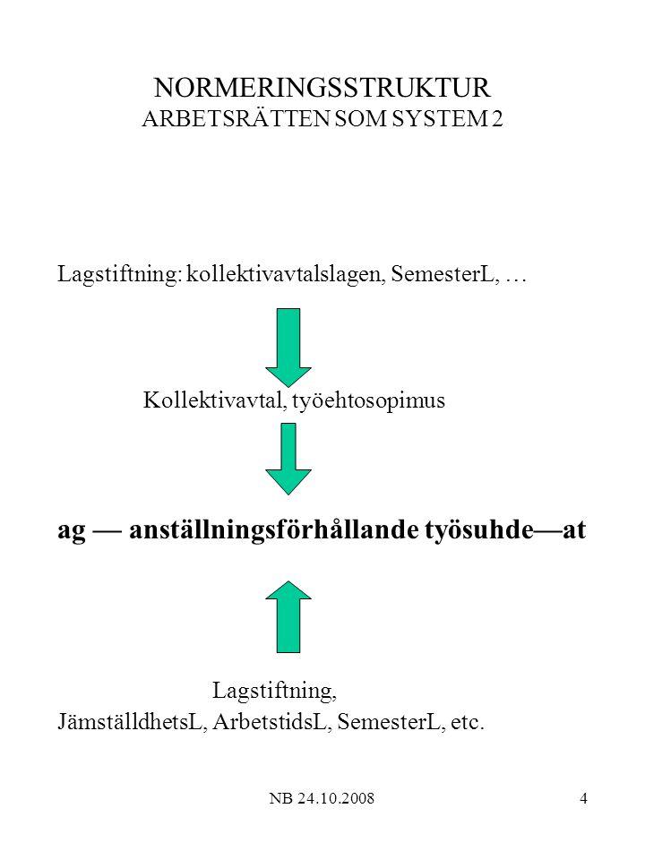 NORMERINGSSTRUKTUR ARBETSRÄTTEN SOM SYSTEM 2