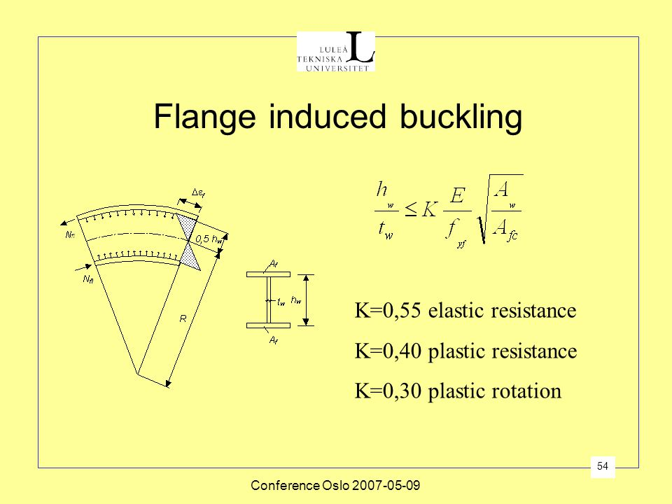 Flange induced buckling